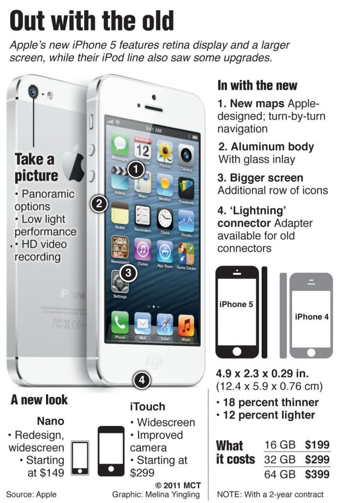 The New iPhone is Here