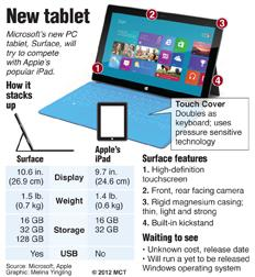 Microsoft's Surface tablet compared to Apple's iPad. MCT 2012