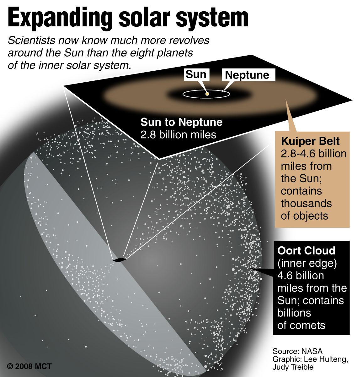 Farthest Object in the Solar System? – The Harriton Banner